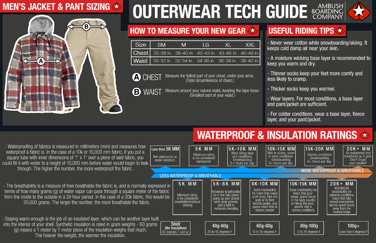 Snowboard Outerwear Tech Guide