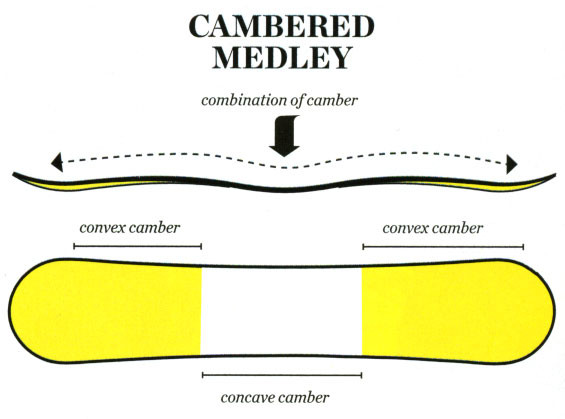 Cambered Medley